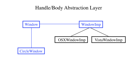 Body Abstraction Layer