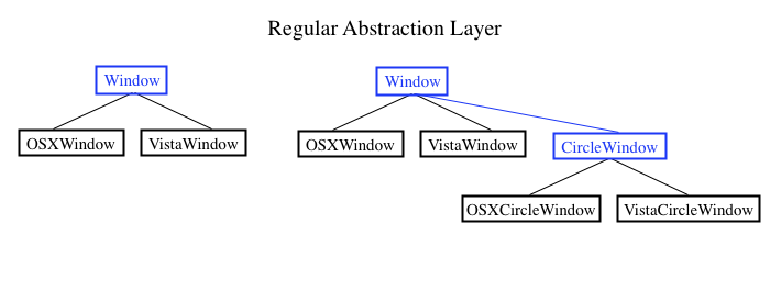 Regular Abstraction Layer