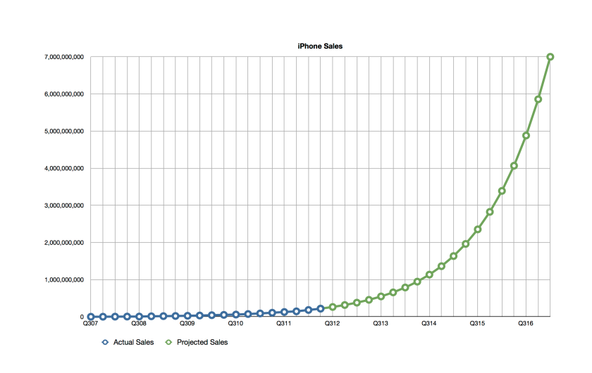 Chart showing Apple iPhone exponential sales growth