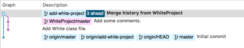Tree with root add-white-project and two branches, first branch from the RainbowProject repository with one commit, and second branch from the WhiteProject repository with two commits